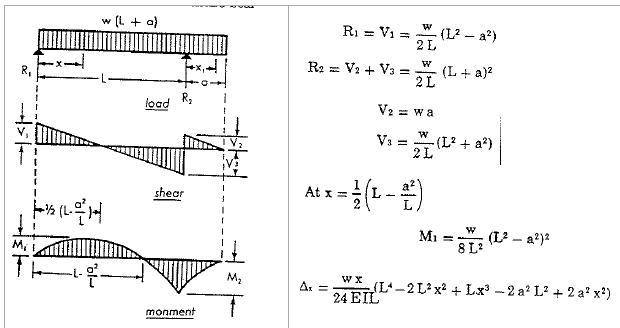 exemple de calcul rdm # Calcul Charge Admissible Plancher Bois